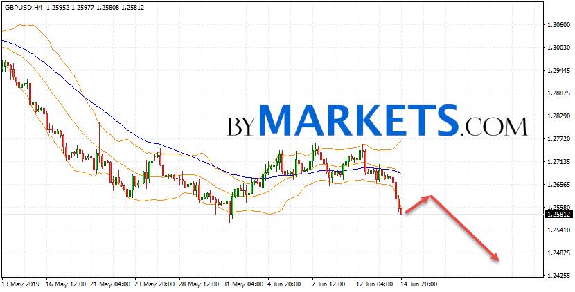 GBP/USD forecast Pound Dollar on June 17, 2019