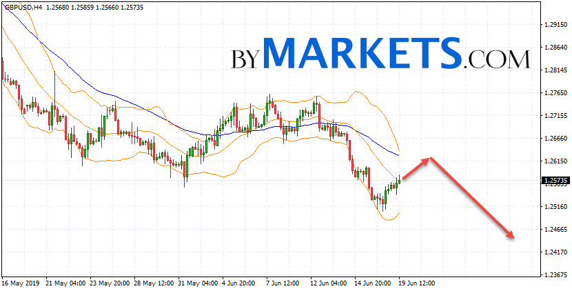 GBP/USD forecast Pound Dollar on June 20, 2019