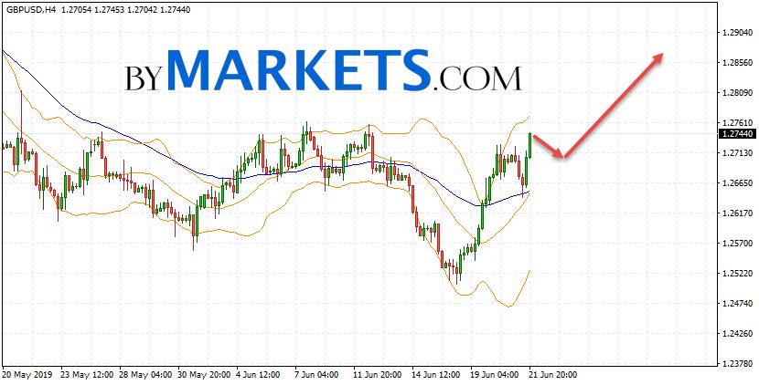 GBP/USD forecast Pound Dollar on June 24, 2019