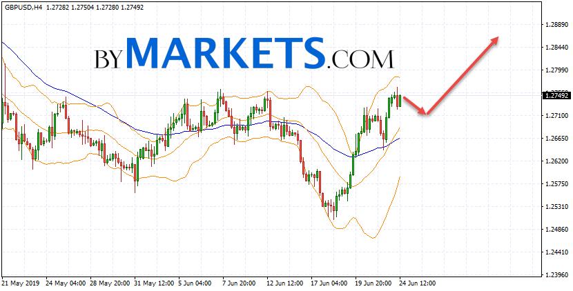 GBP/USD forecast Pound Dollar on June 25, 2019