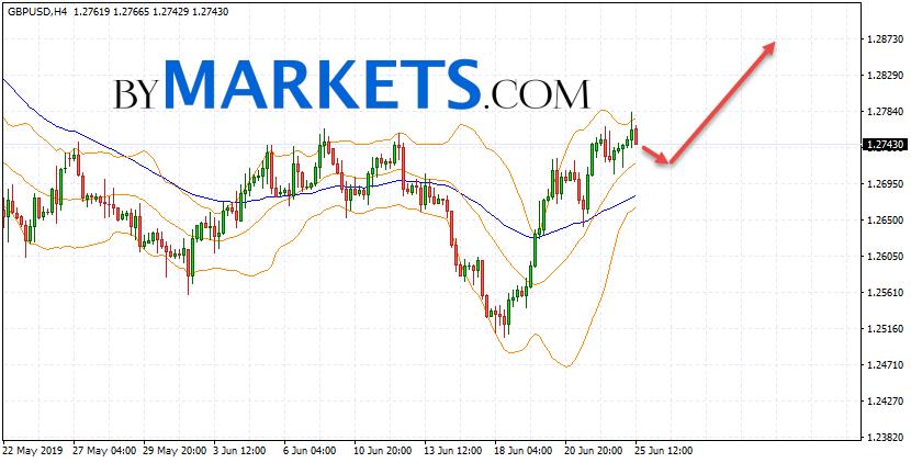 GBP/USD forecast Pound Dollar on June 26, 2019