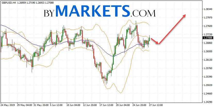 GBP/USD forecast Pound Dollar on June 28, 2019