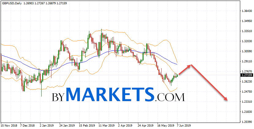 GBP/USD weekly forecast on June 10 — 14, 2019