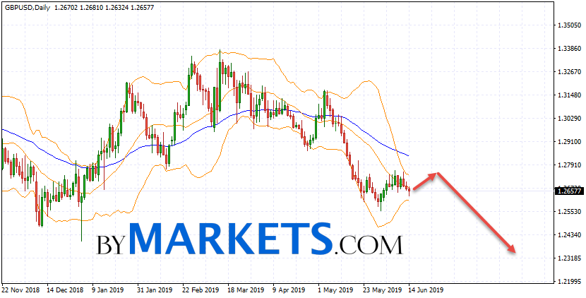 GBP/USD weekly forecast on June 17 — 21, 2019