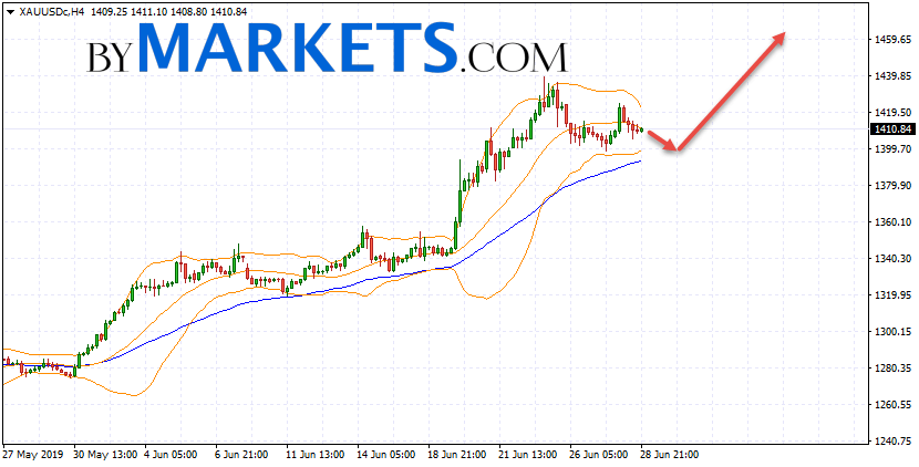 GOLD forecast and XAU/USD analysis on July 1, 2019
