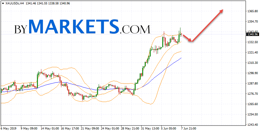GOLD forecast and XAU/USD analysis on June 10, 2019