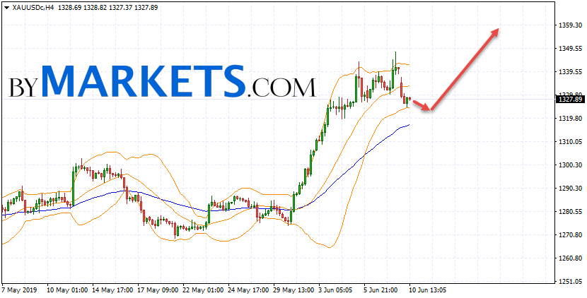 GOLD forecast and XAU/USD analysis on June 11, 2019