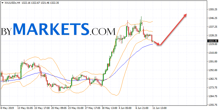 GOLD forecast and XAU/USD analysis on June 12, 2019