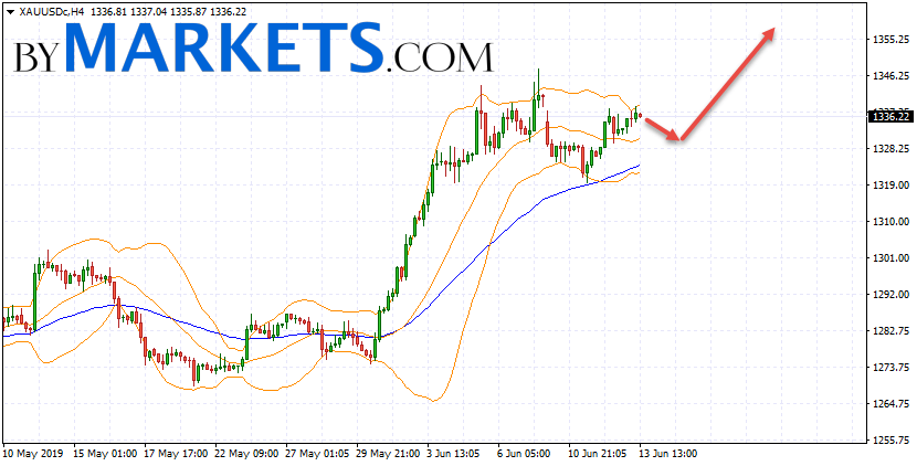 GOLD forecast and XAU/USD analysis on June 14, 2019