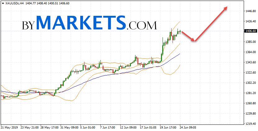 GOLD forecast and XAU/USD analysis on June 25, 2019