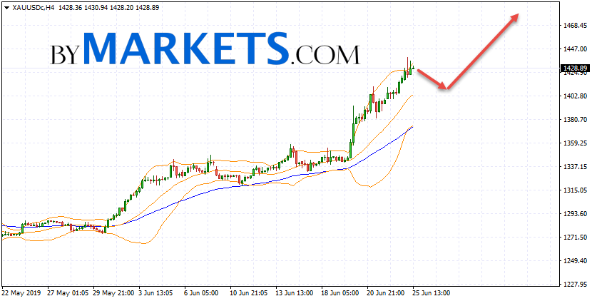 GOLD forecast and XAU/USD analysis on June 26, 2019