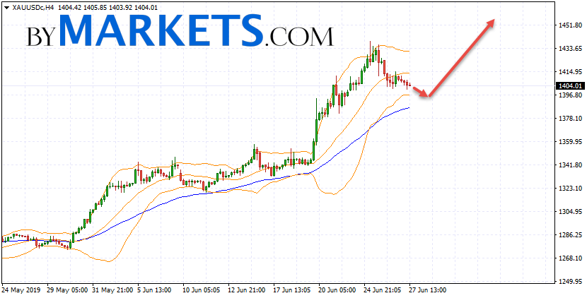 GOLD forecast and XAU/USD analysis on June 28, 2019