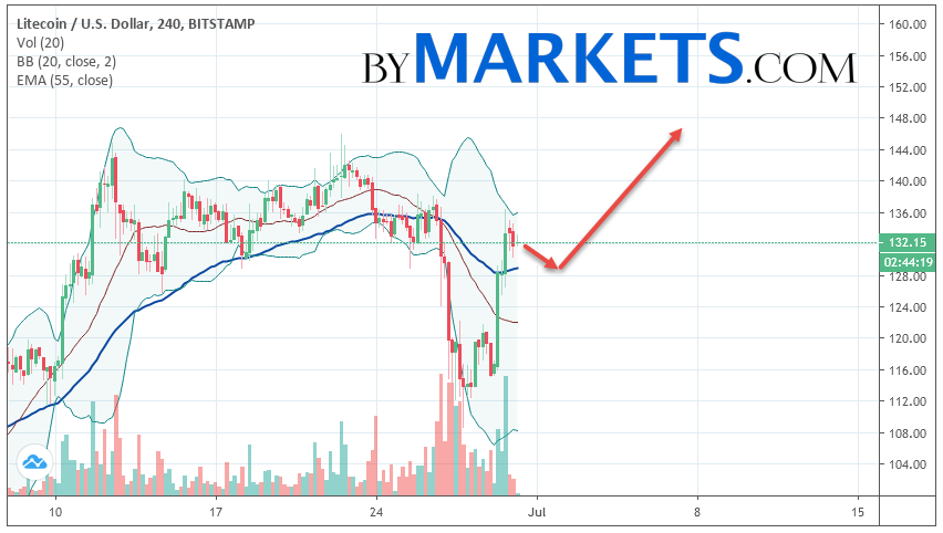 Litecoin (LTC/USD) forecast and analysis on July 1, 2019