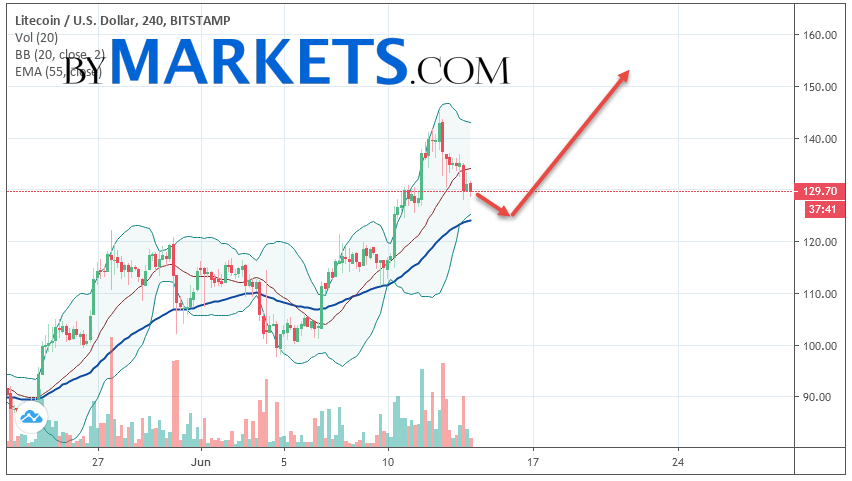 Litecoin (LTC/USD) forecast and analysis on June 15, 2019