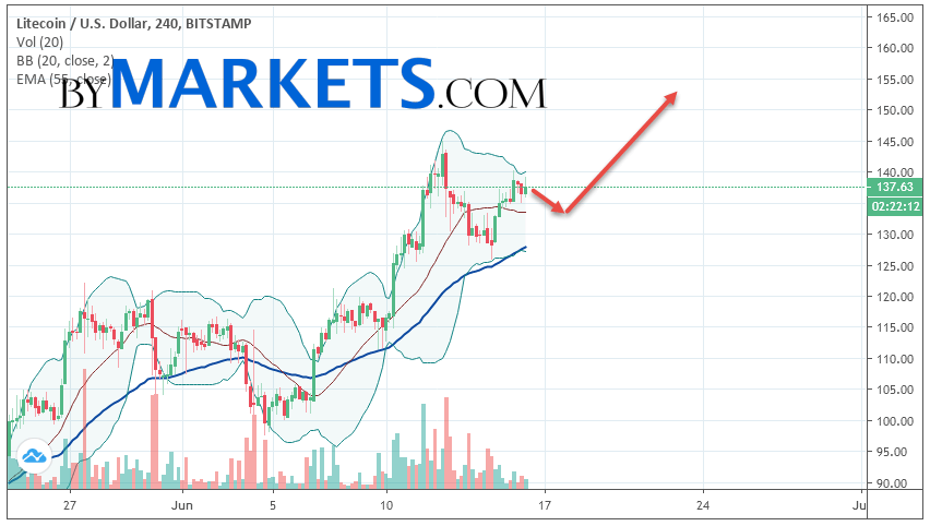 Litecoin (LTC/USD) forecast and analysis on June 17, 2019