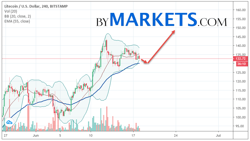 Litecoin (LTC/USD) forecast and analysis on June 19, 2019