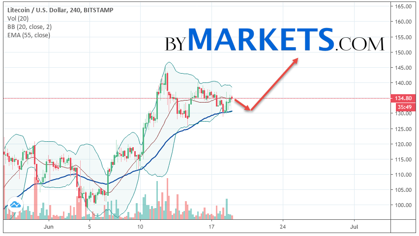 Litecoin (LTC/USD) forecast and analysis on June 20, 2019