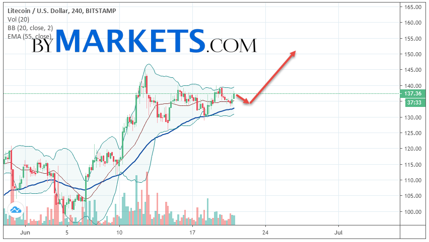 Litecoin (LTC/USD) forecast and analysis on June 22, 2019