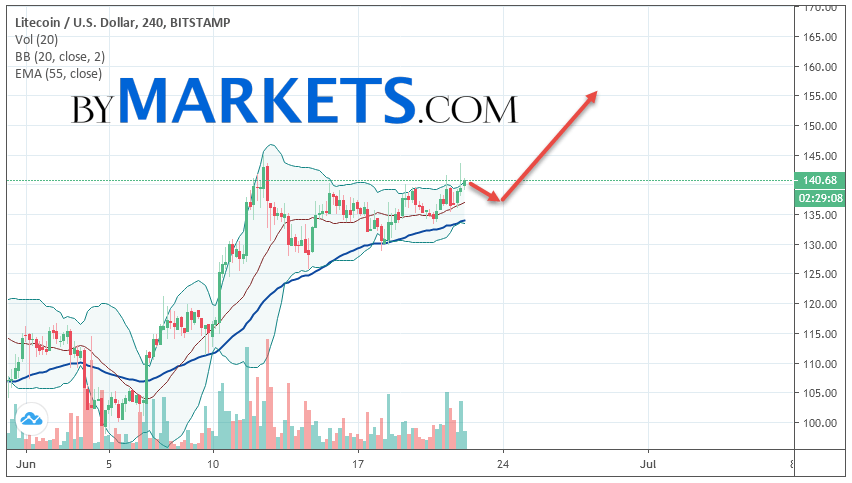 Litecoin (LTC/USD) forecast and analysis on June 23, 2019