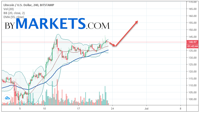 Litecoin (LTC/USD) forecast and analysis on June 24, 2019