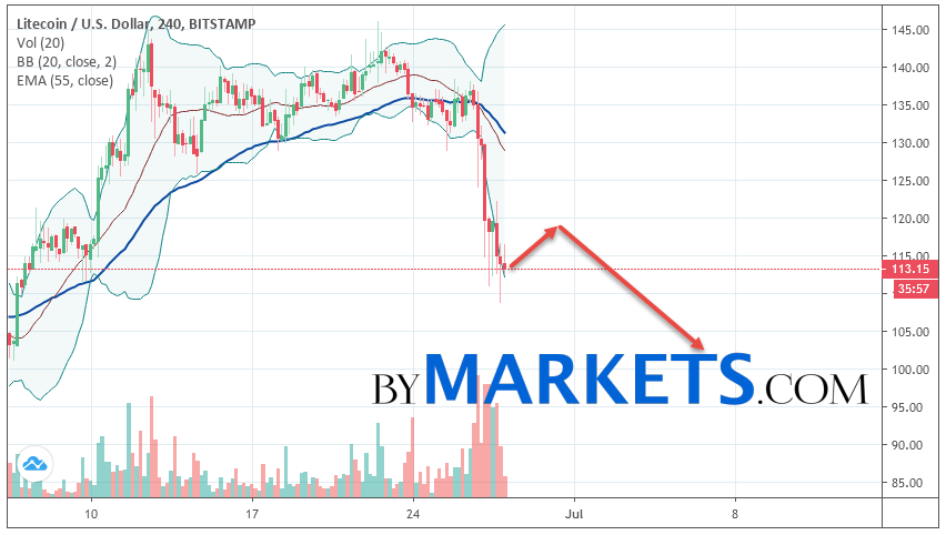 Litecoin (LTC/USD) forecast and analysis on June 29, 2019
