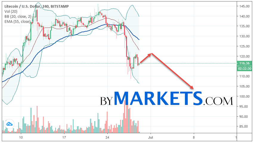 Litecoin (LTC/USD) forecast and analysis on June 30, 2019