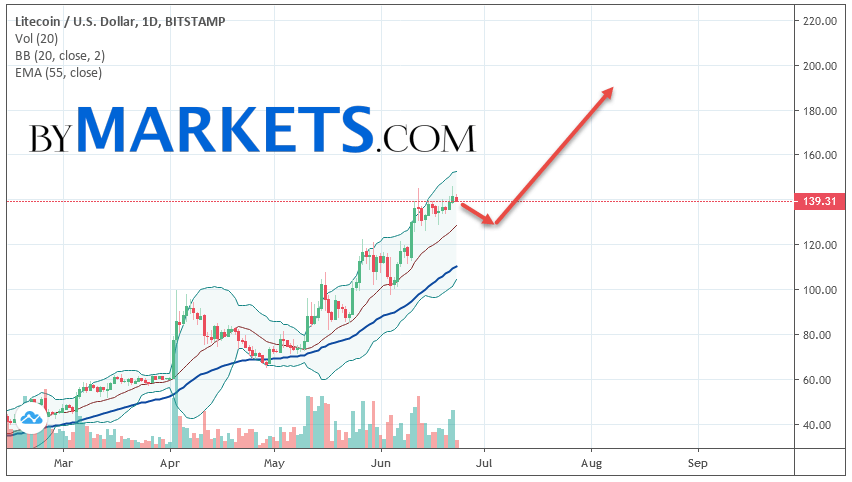 Litecoin (LTC/USD) weekly forecast on June 24 — 30, 2019