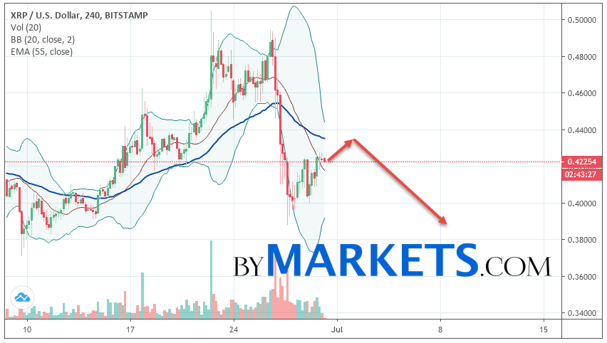 Ripple (XRP/USD) forecast and analysis on July 1, 2019