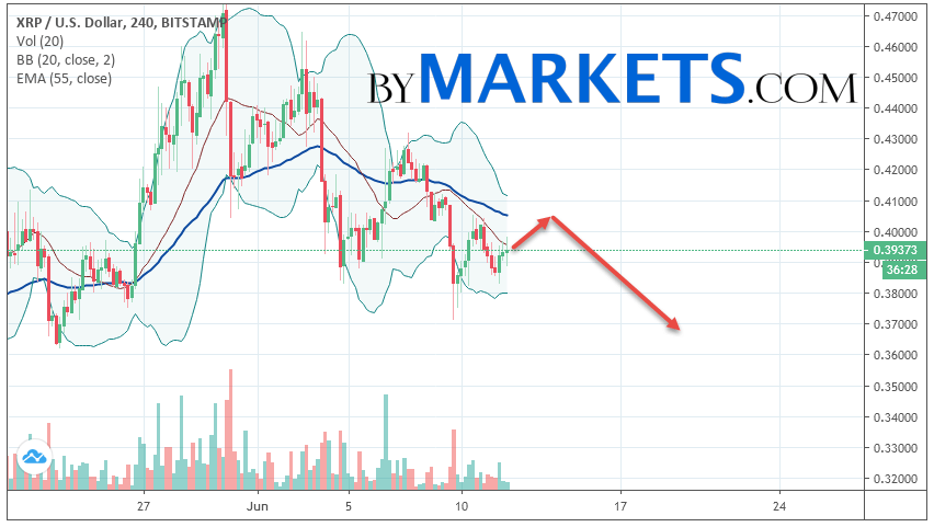Ripple (XRP/USD) forecast and analysis on June 13, 2019