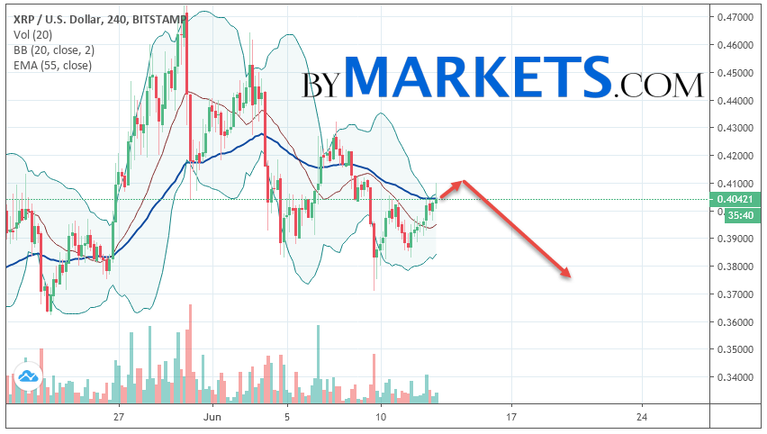 Ripple (XRP/USD) forecast and analysis on June 14, 2019