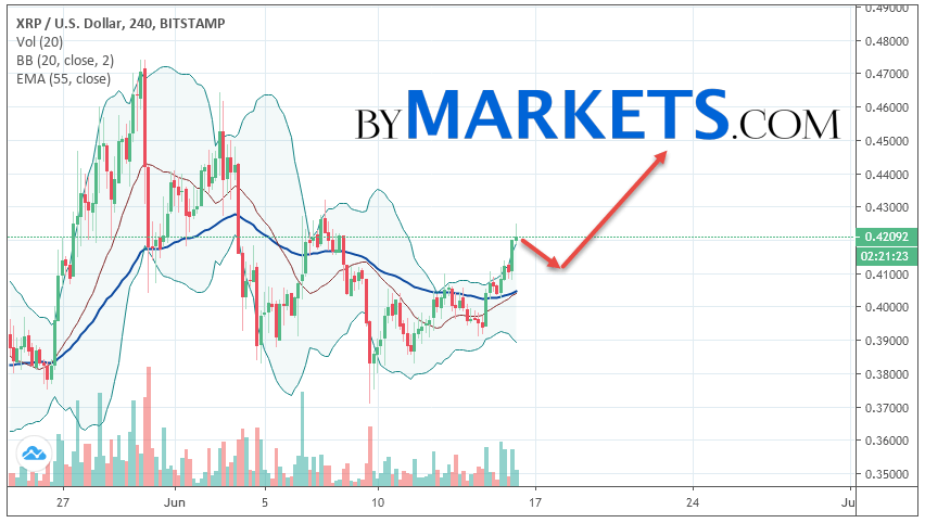 Ripple (XRP/USD) forecast and analysis on June 17, 2019