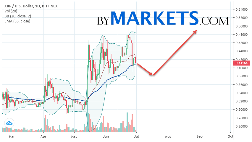 Ripple (XRP/USD) weekly forecast on July 1 — 7, 2019