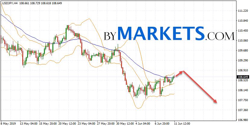 USD/JPY forecast Japanese Yen on June 12, 2019