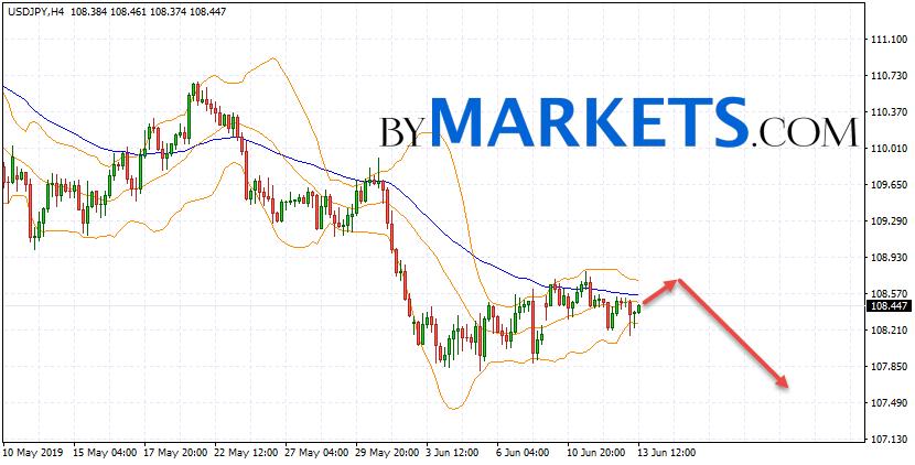 USD/JPY forecast Japanese Yen on June 14, 2019
