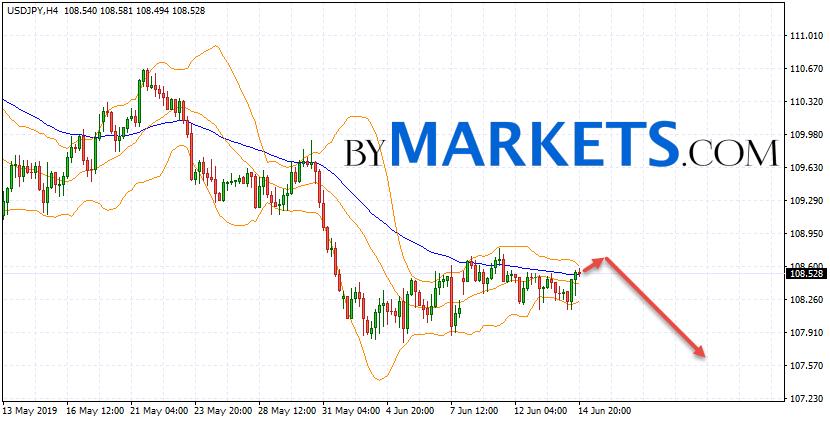 USD/JPY forecast Japanese Yen on June 17, 2019