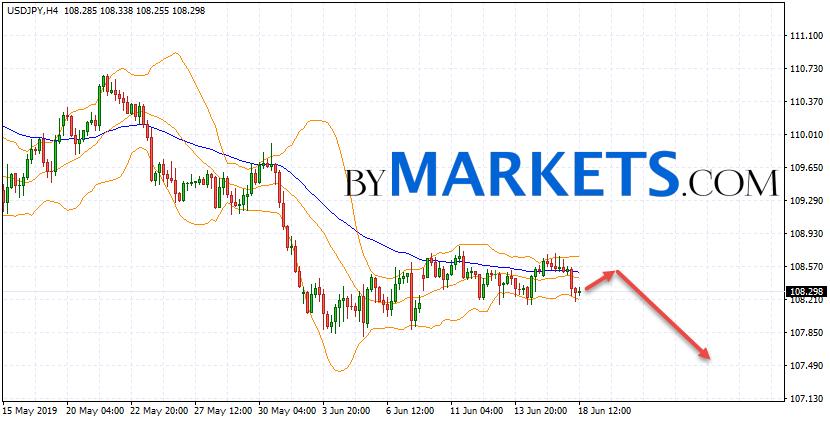 USD/JPY forecast Japanese Yen on June 19, 2019