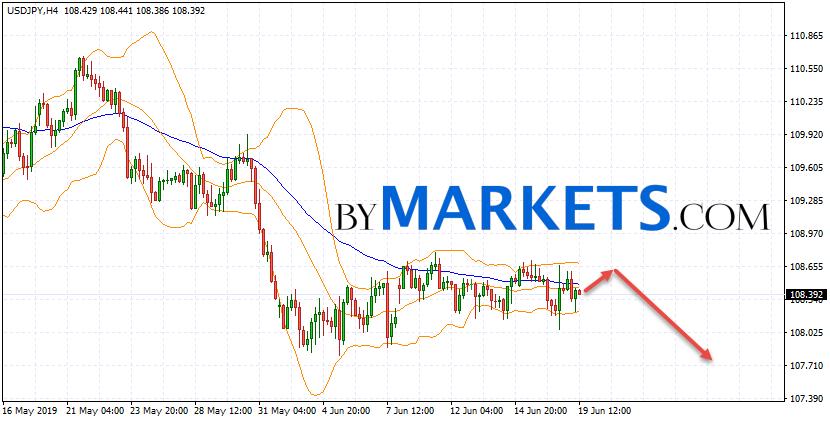 USD/JPY forecast Japanese Yen on June 20, 2019
