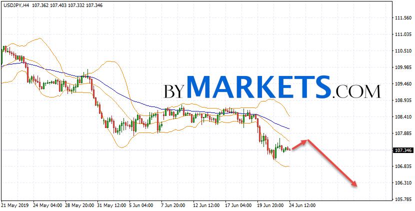 USD/JPY forecast Japanese Yen on June 25, 2019