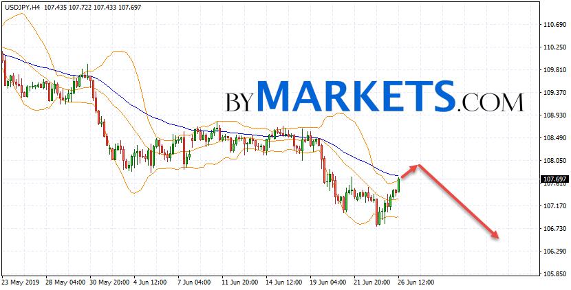 USD/JPY forecast Japanese Yen on June 27, 2019