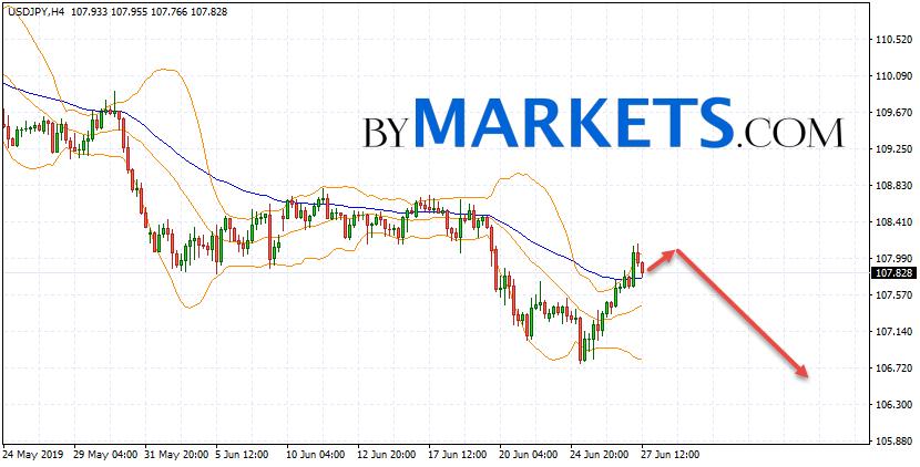 USD/JPY forecast Japanese Yen on June 28, 2019