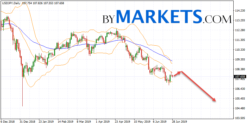 USD/JPY weekly forecast on July 1 — 5, 2019