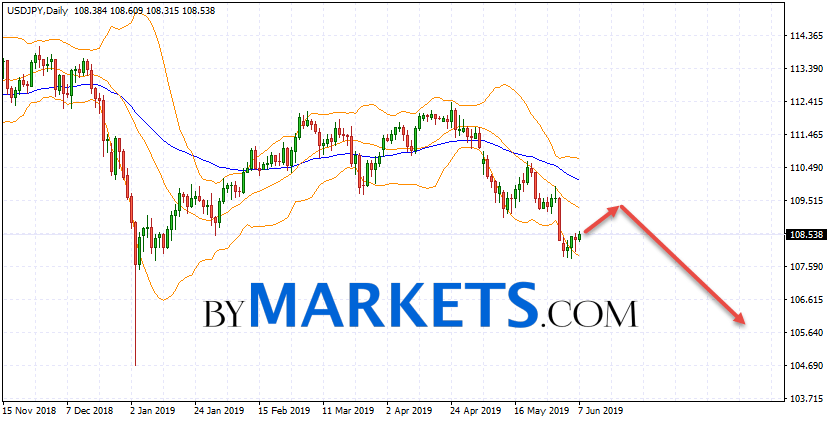 USD/JPY weekly forecast on June 10 — 14, 2019