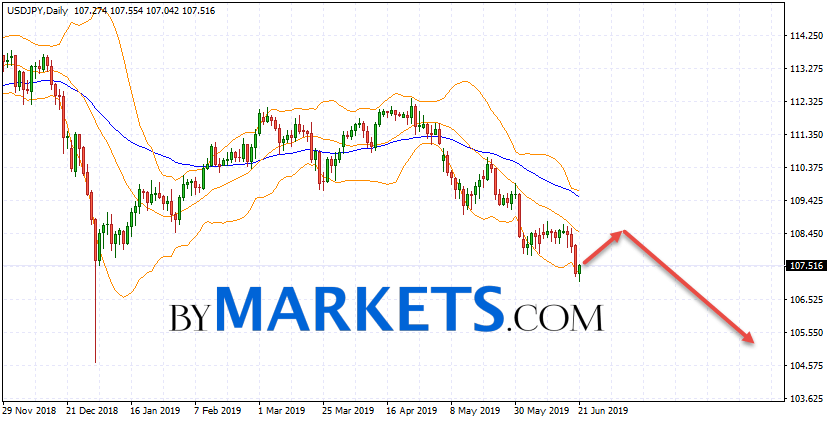 USD/JPY weekly forecast on June 24 — 28, 2019