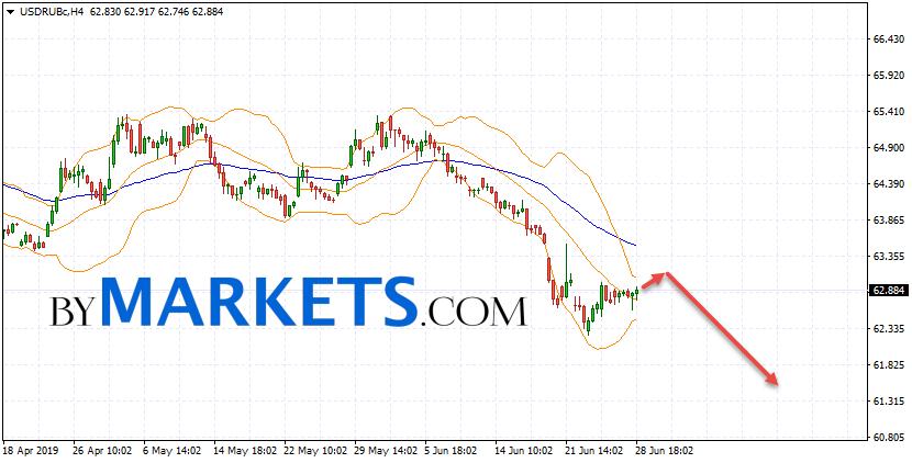 USD/RUB forecast Dollar Ruble on July 1, 2019