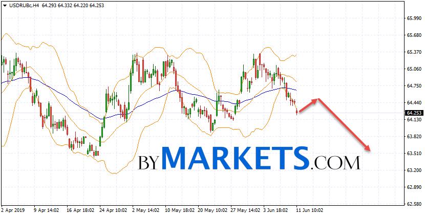 USD/RUB forecast Dollar Ruble on June 12, 2019