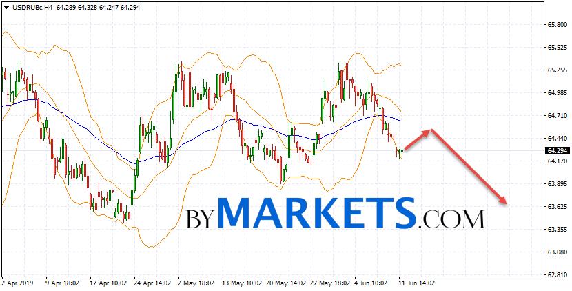 USD/RUB forecast Dollar Ruble on June 13, 2019