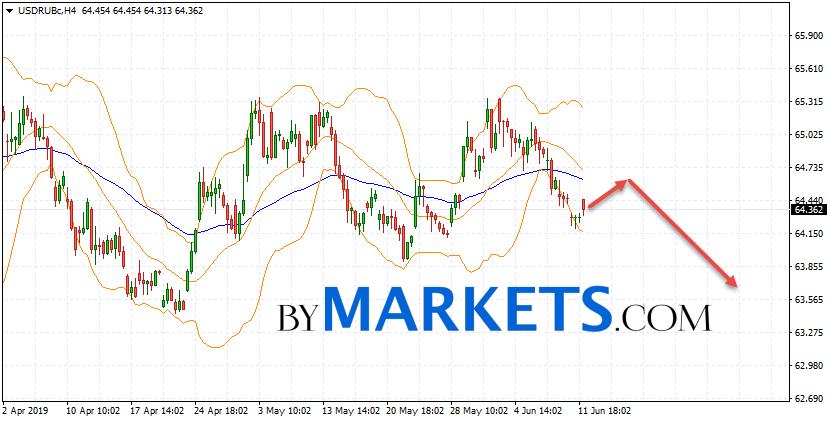 USD/RUB forecast Dollar Ruble on June 14, 2019