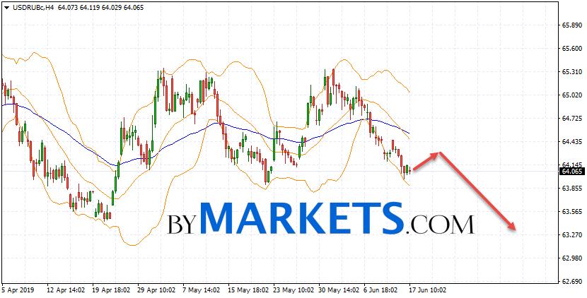 USD/RUB forecast Dollar Ruble on June 18, 2019