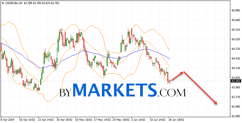 USD/RUB forecast Dollar Ruble on June 20, 2019