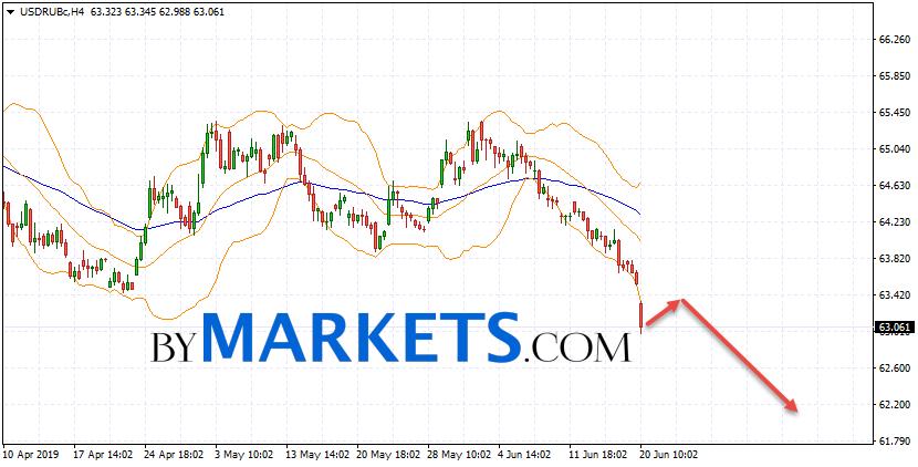 USD/RUB forecast Dollar Ruble on June 21, 2019